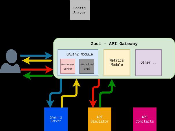 Autenticando el API de idealista/hipotecas