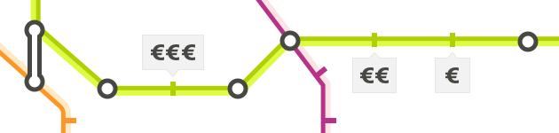 Precio de vivienda por línea de metro (Madrid, Barcelona, Valencia)